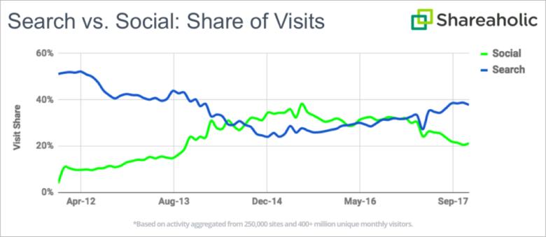 ソーシャルメディアとGoogleのトラフィック比較