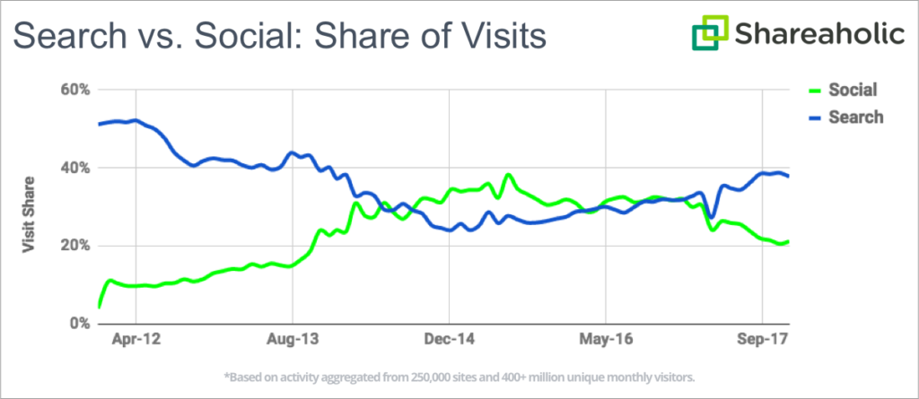 Shareaholic social network search engine share of visit graph 2011 2017 v2 1