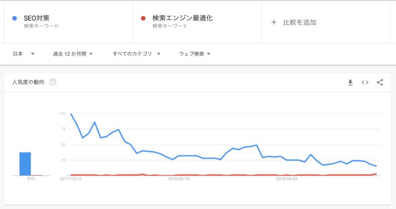 Googleトレンドで比較:SEO対策 vs 検索エンジン最適化 e1539086213638