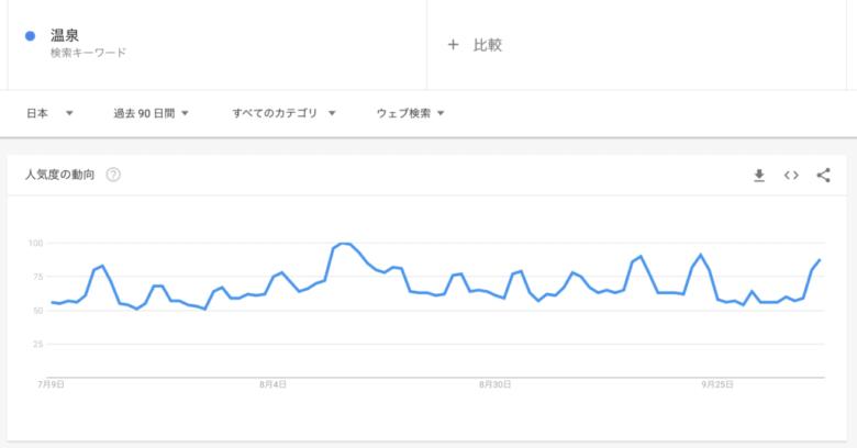 Googleトレンド:「温泉」をキーワードに、期間を90日間と設定して検索
