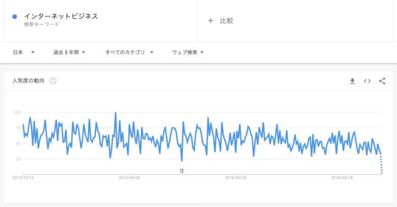 Googleトレンド:検索ワード「インターネットビジネス」の5年間の検索トレンド