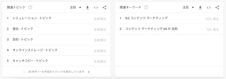 Googleトレンド:検索語「コンテンツマーケティング」 の関連キーワード