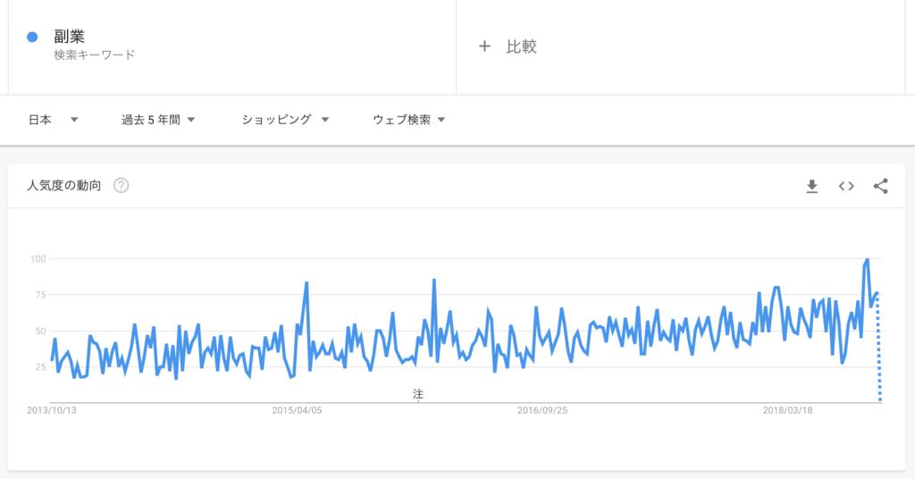 Googleトレンド:「副業-ショッピング」の検索傾向