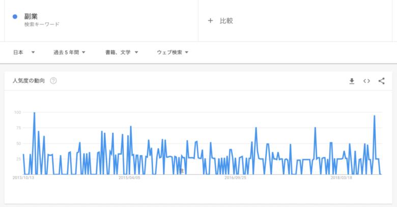 Googleトレンド:「副業-書籍、文学」の検索傾向