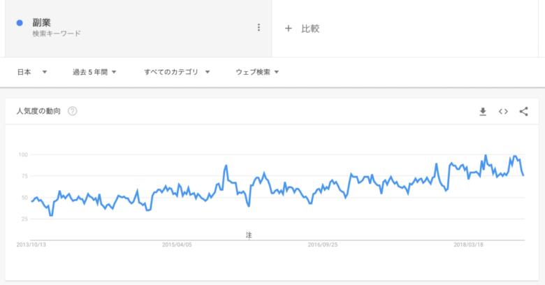 Googleトレンド:検索ワード「副業」の5年間の検索傾向