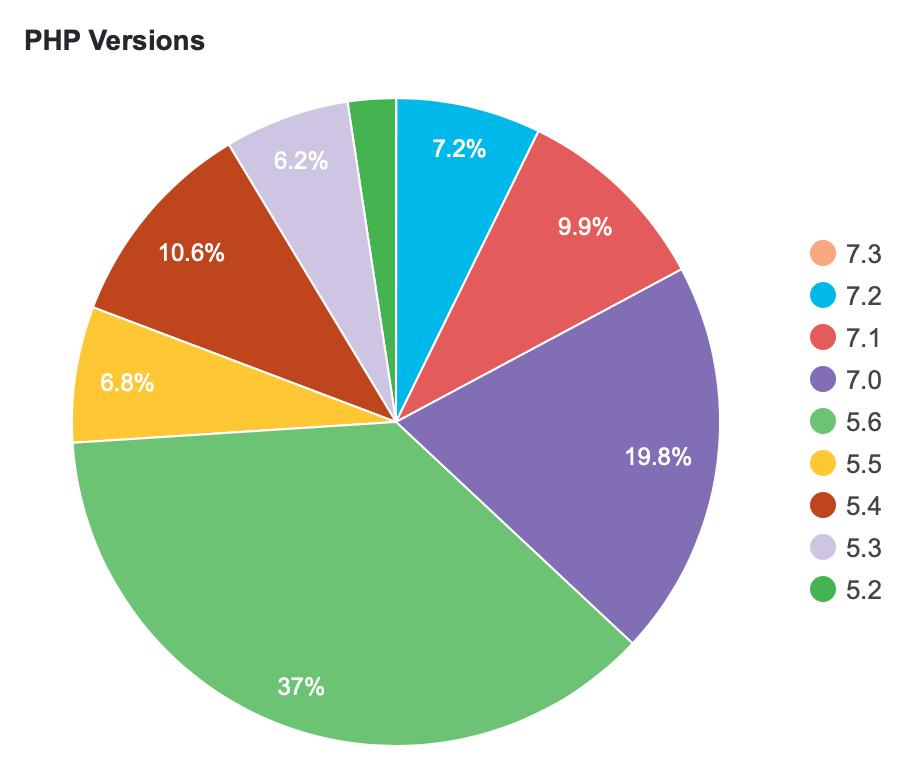 PHPの使用バージョン分布