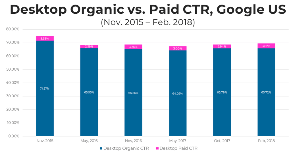 SEO対策の効果:Desktop-Organic-vs-Paid-CTR-Google-US