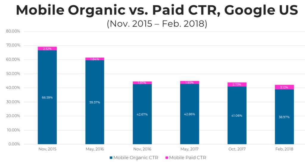 Mobile Organic vs Paid CTR Google US by SparkToro min
