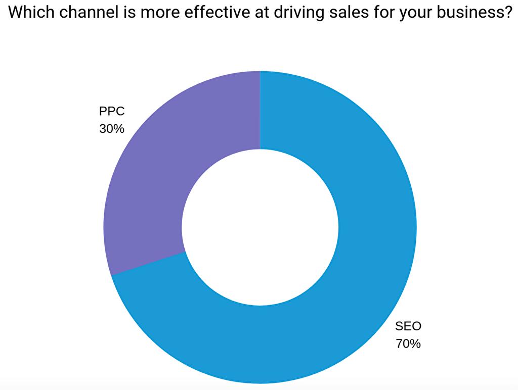 SEO対策とPPC広告のセールスに対する効果
