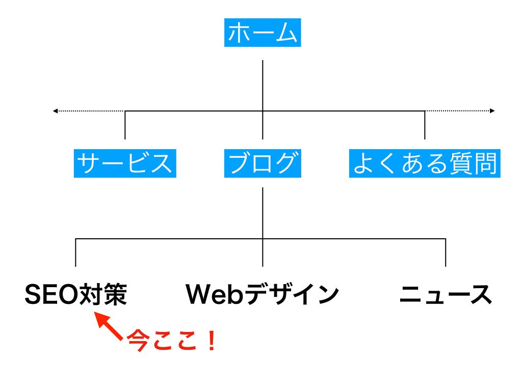 Super Clear Contentsのwebサイト階層