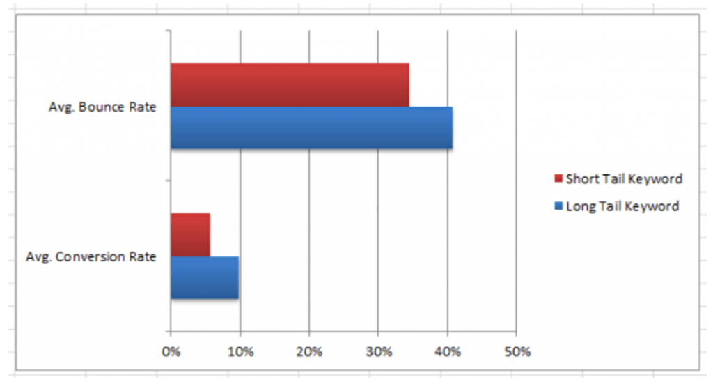 Seer Interactiveの調査結果 ロングテールキーワードとコンバージョン率の関係