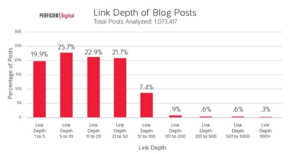 ホームページからブログ記事までのクリック数集計