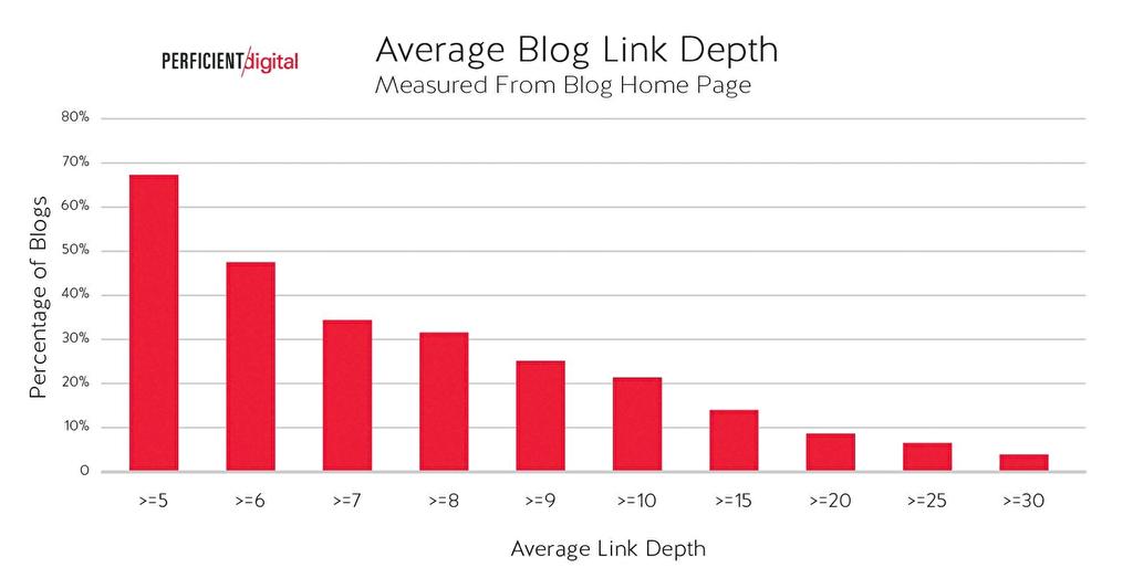 ホームページからブログ記事までの平均クリック数