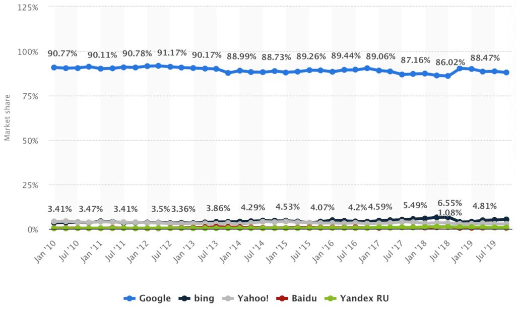 今後のSEO対策に影響し得る各検索エンジンのシェア推移