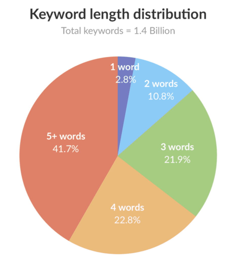 14億件の検索キーワードのうち、ロングテールキーワードが86.4%
