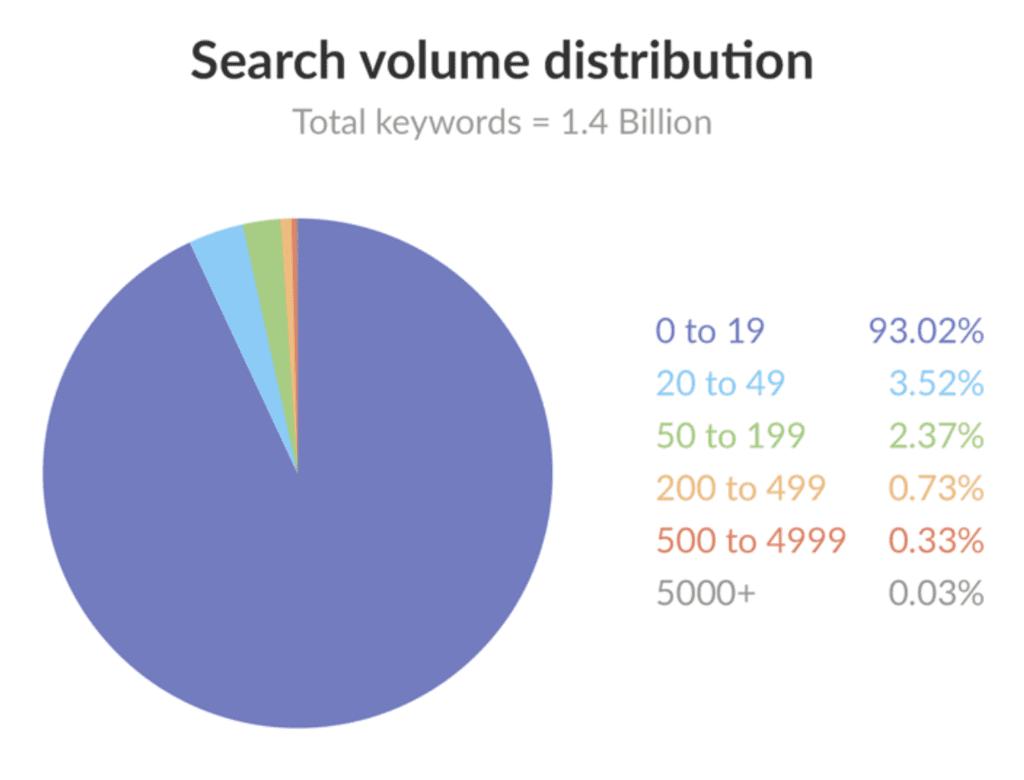 14億件の検索キーワードのうち、96.54%が月間検索数50回未満