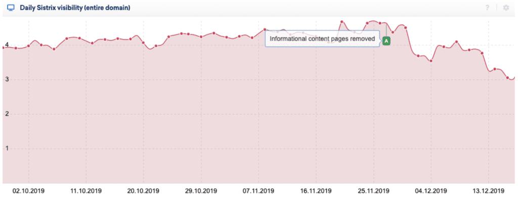 情報提供コンテンツの削除後のA社のトラフィック