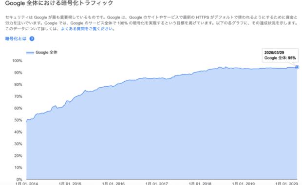 全webサイト中htpps化したwebサイトの割合-2020年3月29日
