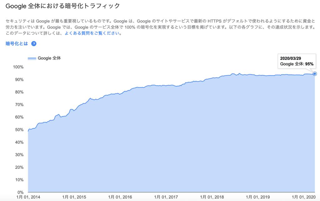 全webサイト中htpps化したwebサイトの割合 2020年3月29日
