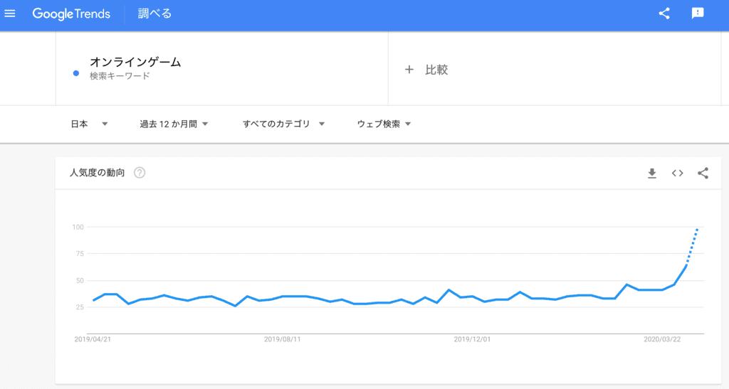 検索語「オンラインゲーム」の過去3ヶ月の検索トレンド