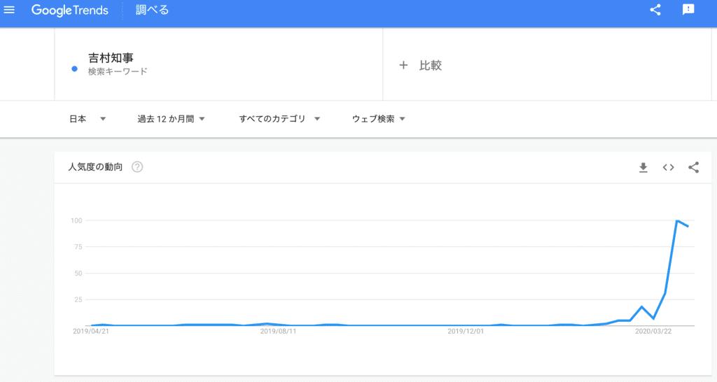 検索語「吉村知事」の過去12ヶ月の検索トレンド