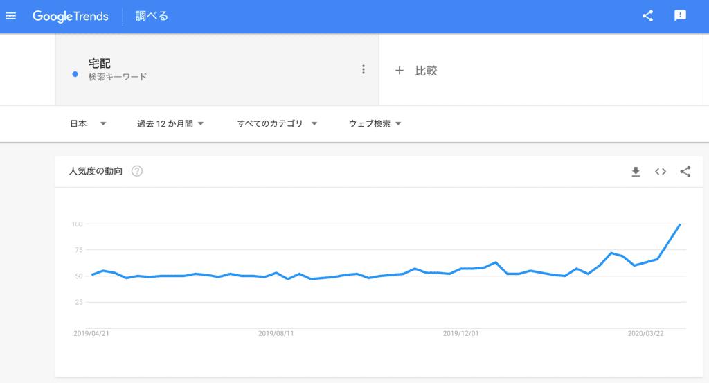 検索語「宅配」の過去12ヶ月の検索トレンド