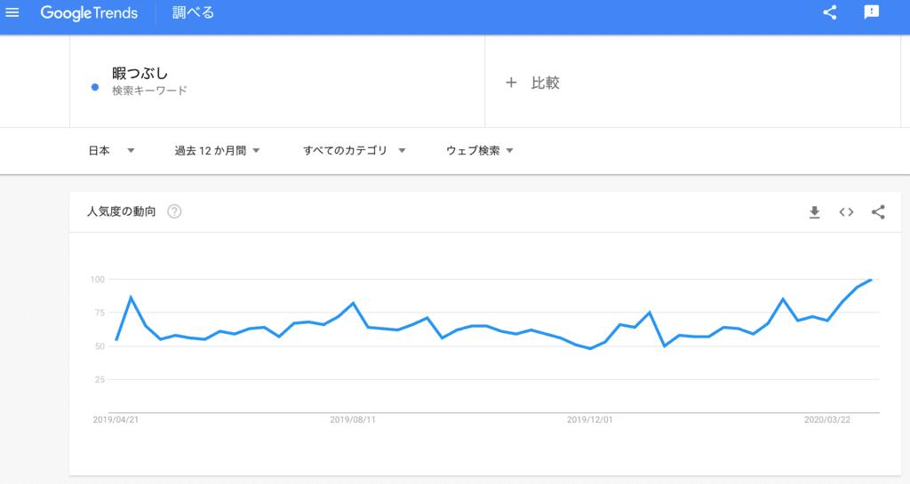 検索語「暇つぶし」の過去12ヶ月の検索トレンド