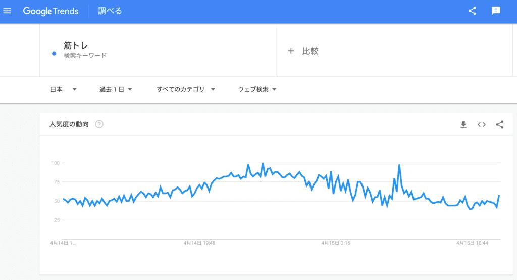 検索語「筋トレ」の1日における検索トレンド