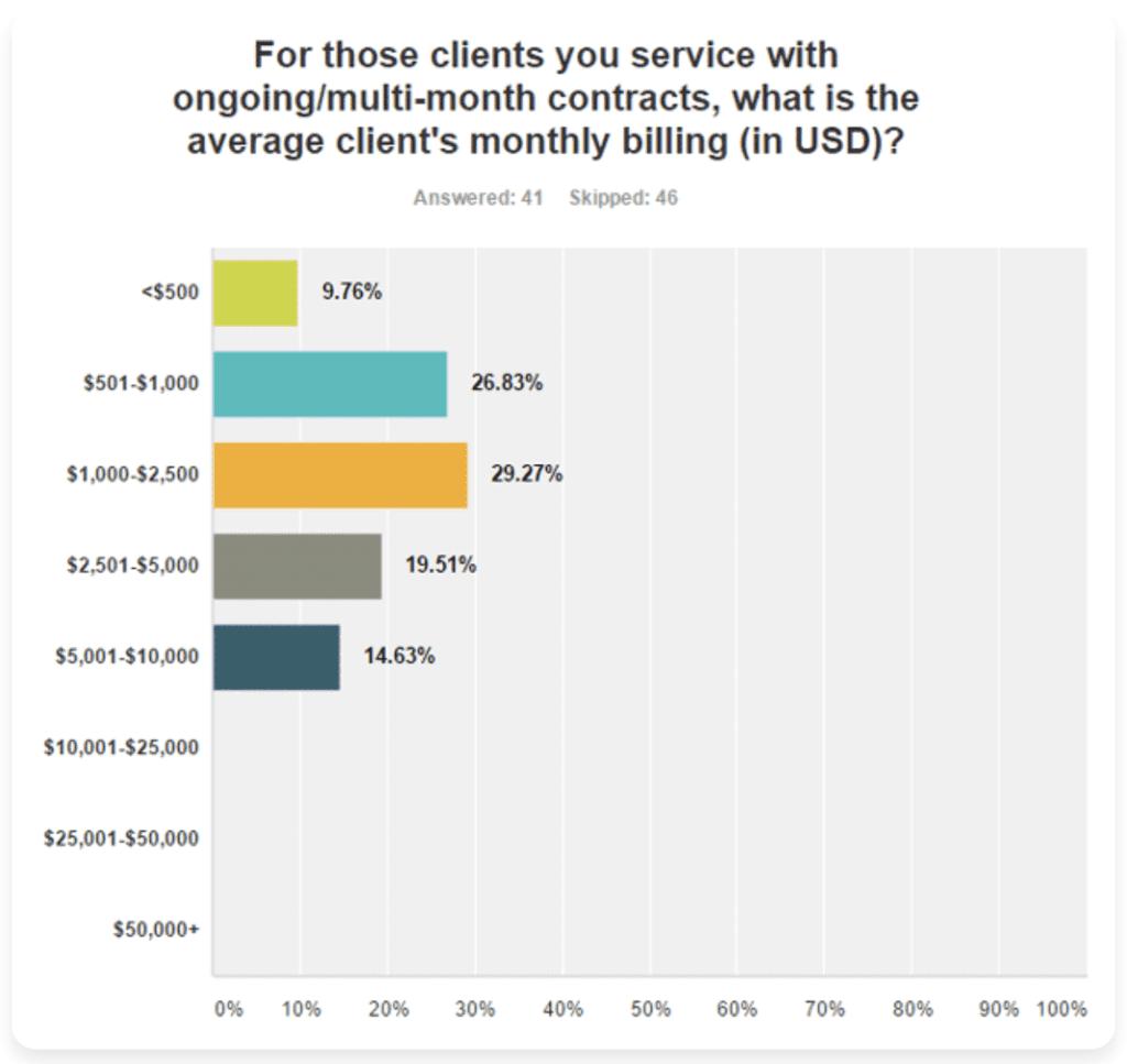 クライアントの約35%がSEO会社に毎月2500ドルの支払い