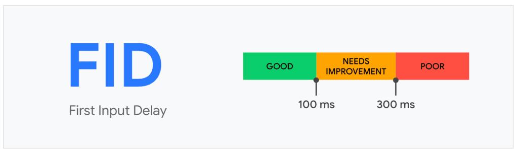 Googleが求めるFIDの基準