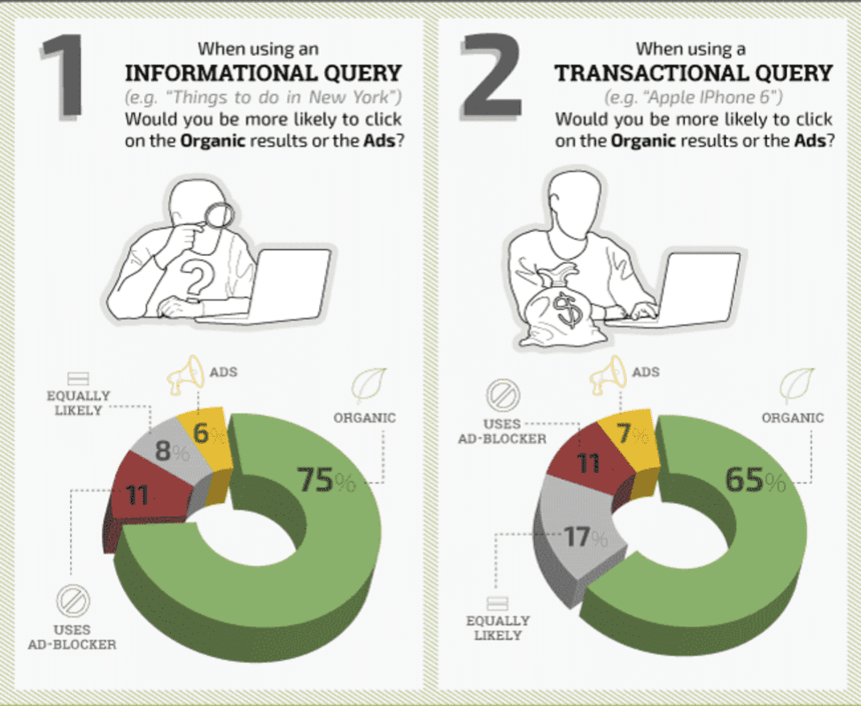 オーガニック検索とPPC広告のクリック比較